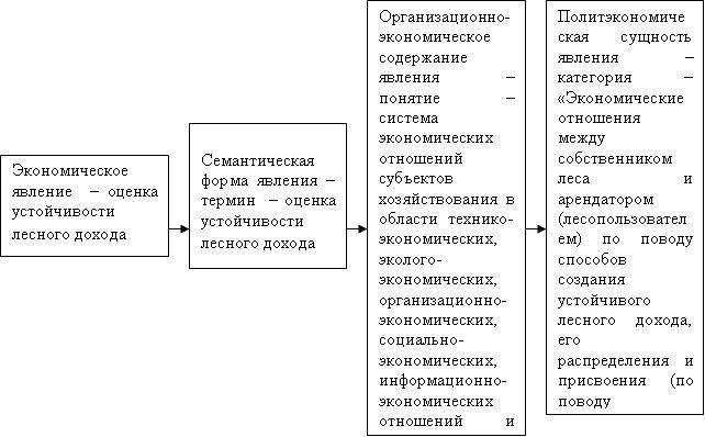 Схема изучения экономического