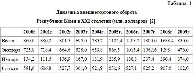 Справочник «республика коми - 2008»