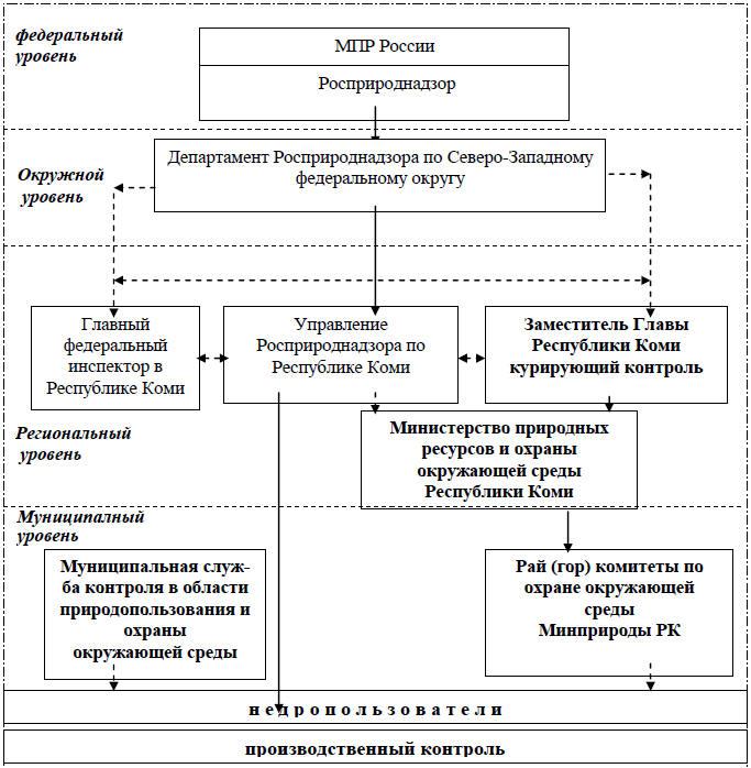Схема структуры институтов