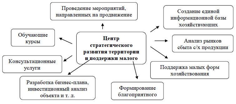 отношений через развитие