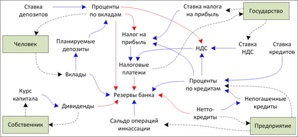 Концептуальная схема агента