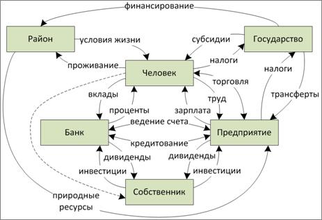 Взаимодействие между агентами