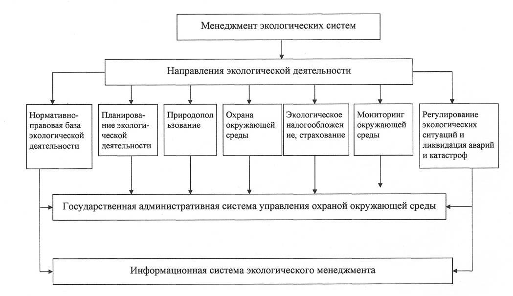 Рисунок. Схема структуры