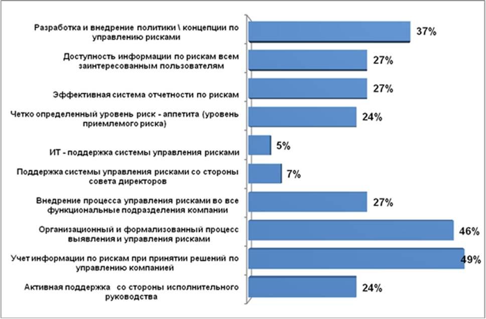 Шихвердиев А П Кириенко Е С Управление рисками в системе  Ключевые аспекты эффективной системы управления рисками в компании